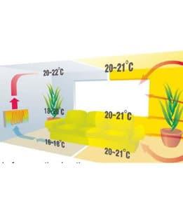 energiebesparing infraroodverwarming